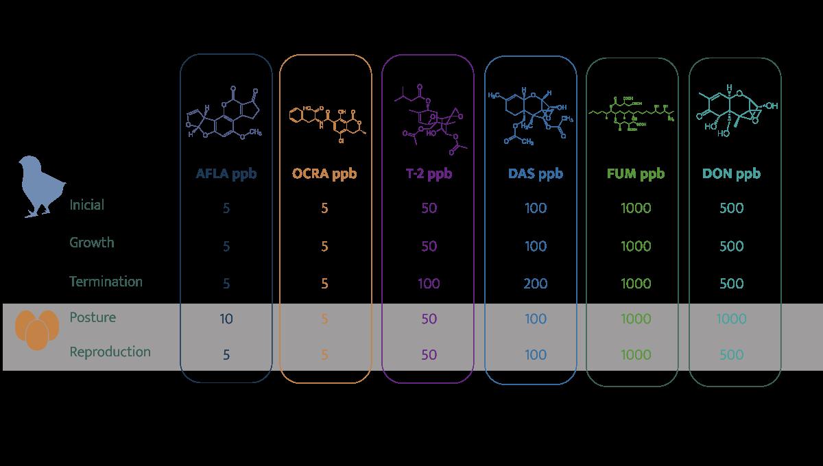 mycotoxins levels